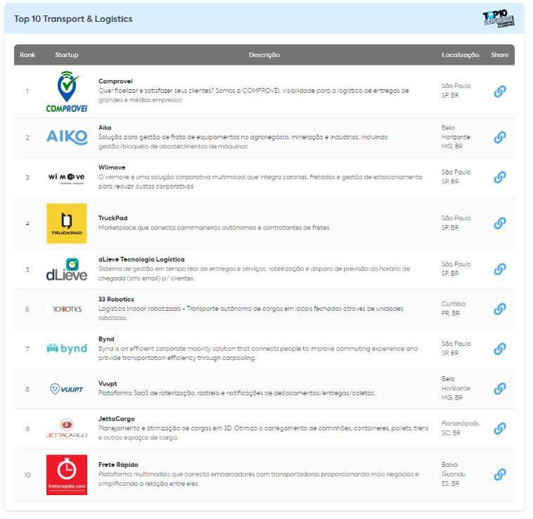 dlieve 100 grand startups